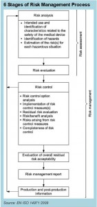 Six Stages of Risk Management Process